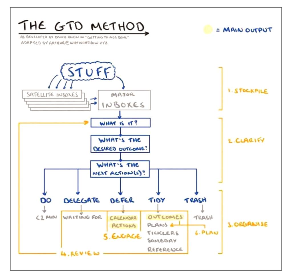 The GTD Method