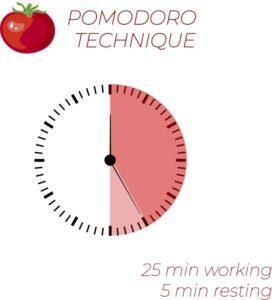Pomodoro Technique - 25 min working, 5 min resting